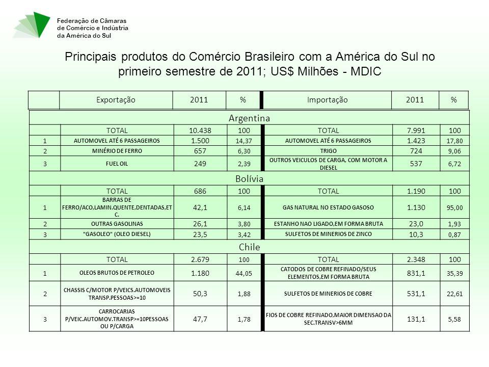 Federação de Câmaras de Comércio e Indústria da América do Sul Principais produtos do Comércio Brasileiro com a América do Sul no primeiro semestre de 2011; US$ Milhões - MDIC Argentina TOTAL10.438100 TOTAL7.991100 1 AUTOMOVEL ATÉ 6 PASSAGEIROS 1.500 14,37 AUTOMOVEL ATÉ 6 PASSAGEIROS 1.423 17,80 2 MINÉRIO DE FERRO 657 6,30 TRIGO 724 9,06 3 FUEL OIL 249 2,39 OUTROS VEICULOS DE CARGA, COM MOTOR A DIESEL 537 6,72 Bolívia TOTAL686100 TOTAL1.190100 1 BARRAS DE FERRO/ACO,LAMIN.QUENTE,DENTADAS,ET C.