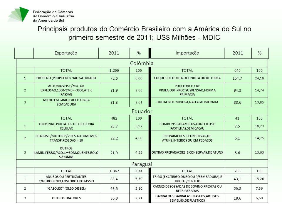 Federação de Câmaras de Comércio e Indústria da América do Sul Principais produtos do Comércio Brasileiro com a América do Sul no primeiro semestre de 2011; US$ Milhões - MDIC Colômbia TOTAL1.200100 TOTAL640100 1 PROPENO (PROPILENO) NAO SATURADO 72,0 6,00 COQUES DE HULHA,DE LINHITA OU DE TURFA 154,7 24,18 2 AUTOMOVEIS C/MOTOR EXPLOSAO,1500<CM3<=3000,ATE 6 PASSAG 31,9 2,66 POLICLORETO DE VINILA,OBT.PROC.SUSPENSAO,FORMA PRIMARIA 94,3 14,74 3 MILHO EM GRAO,EXCETO PARA SEMEADURA 31,3 2,61 HULHA BETUMINOSA,NAO AGLOMERADA 88,6 13,85 Equador TOTAL482100 TOTAL41100 1 TERMINAIS PORTÁTEIS DE TELEFONIA CELULAR 28,7 5,97 BOMBONS,CARAMELOS,CONFEITOS E PASTILHAS,SEM CACAU 7,5 18,23 2 CHASSIS C/MOTOR P/VEICS.AUTOMOVEIS TRANSP.PESSOAS>=10 22,2 4,60 PREPARACOES E CONSERVAS,DE ATUNS,INTEIROS OU EM PEDACOS 6,1 14,75 3 OUTROS LAMIN.FERRO/ACO,L>=6DM,QUENTE,ROLO S,E<3MM 21,9 4,55 OUTRAS PREPARACOES E CONSERVAS,DE ATUNS 5,6 13,63 Paraguai TOTAL1.362 100 TOTAL283100 1 ADUBOS OU FERTILIZANTES C/NITROGENIO,FOSFORO E POTASSIO 88,4 6,50 TRIGO (EXC.TRIGO DURO OU P/SEMEADURA),E TRIGO C/CENTEIO 43,1 15,26 2 GASOLEO (OLEO DIESEL) 69,5 5,10 CARNES DESOSSADAS DE BOVINO,FRESCAS OU REFRIGERADAS 20,8 7,36 3 OUTROS TRATORES 36,9 2,71 GARRAFOES,GARRAFAS,FRASCOS,ARTIGOS SEMELHS.DE PLASTICOS 18,6 6,60 Exportação2011% Importação2011%