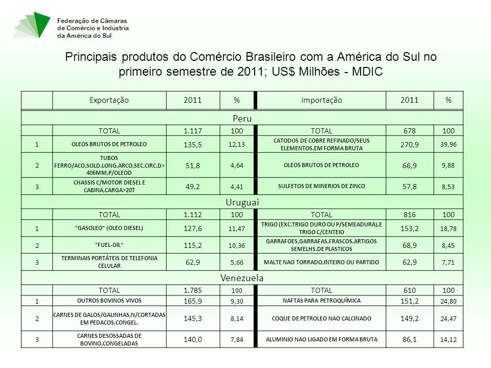 Federação de Câmaras de Comércio e Indústria da América do Sul Principais produtos do Comércio Brasileiro com a América do Sul no primeiro semestre de 2011; US$ Milhões - MDIC Peru TOTAL1.117100 TOTAL678100 1 OLEOS BRUTOS DE PETROLEO 135,5 12,13 CATODOS DE COBRE REFINADO/SEUS ELEMENTOS,EM FORMA BRUTA 270,9 39,96 2 TUBOS FERRO/ACO,SOLD.LONG.ARCO,SEC.CIRC.D> 406MM,P/OLEOD 51,8 4,64 OLEOS BRUTOS DE PETROLEO 66,9 9,88 3 CHASSIS C/MOTOR DIESEL E CABINA,CARGA>20T 49,2 4,41 SULFETOS DE MINERIOS DE ZINCO 57,8 8,53 Uruguai TOTAL1.112100 TOTAL816100 1 GASOLEO (OLEO DIESEL) 127,6 11,47 TRIGO (EXC.TRIGO DURO OU P/SEMEADURA),E TRIGO C/CENTEIO 153,2 18,78 2 FUEL-OIL 115,2 10,36 GARRAFOES,GARRAFAS,FRASCOS,ARTIGOS SEMELHS.DE PLASTICOS 68,9 8,45 3 TERMINAIS PORTÁTEIS DE TELEFONIA CELULAR 62,9 5,66 MALTE NAO TORRADO,INTEIRO OU PARTIDO 62,9 7,71 Venezuela TOTAL1.785 100 TOTAL610100 1 OUTROS BOVINOS VIVOS 165,9 9,30 NAFTAS PARA PETROQUÍMICA 151,2 24,80 2 CARNES DE GALOS/GALINHAS,N/CORTADAS EM PEDACOS,CONGEL.