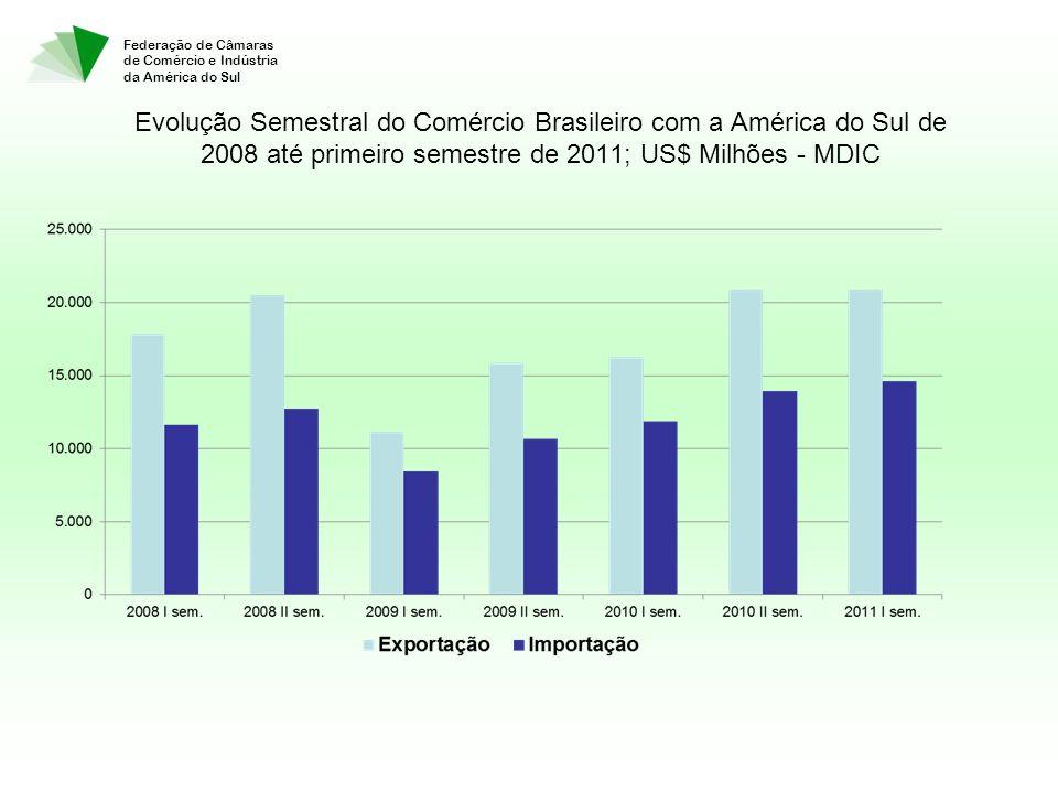 Federação de Câmaras de Comércio e Indústria da América do Sul Evolução Semestral do Comércio Brasileiro com a América do Sul de 2008 até primeiro semestre de 2011; US$ Milhões - MDIC