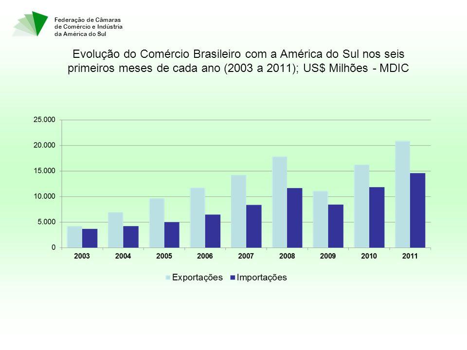 Federação de Câmaras de Comércio e Indústria da América do Sul Evolução do Comércio Brasileiro com a América do Sul nos seis primeiros meses de cada ano (2003 a 2011); US$ Milhões - MDIC