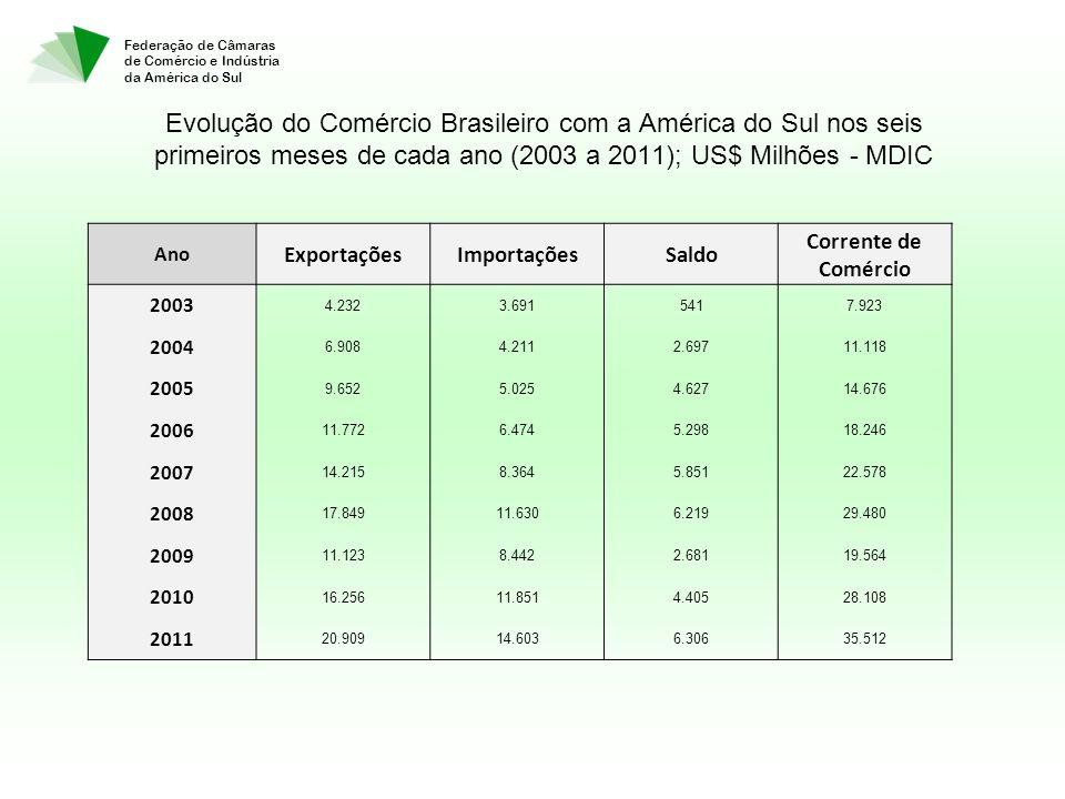 Federação de Câmaras de Comércio e Indústria da América do Sul Evolução do Comércio Brasileiro com a América do Sul nos seis primeiros meses de cada ano (2003 a 2011); US$ Milhões - MDIC Ano ExportaçõesImportaçõesSaldo Corrente de Comércio 2003 4.2323.6915417.923 2004 6.9084.2112.69711.118 2005 9.6525.0254.62714.676 2006 11.7726.4745.29818.246 2007 14.2158.3645.85122.578 2008 17.84911.6306.21929.480 2009 11.1238.4422.68119.564 2010 16.25611.8514.40528.108 2011 20.90914.6036.30635.512