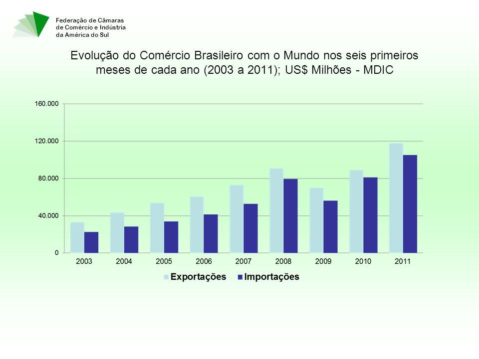 Federação de Câmaras de Comércio e Indústria da América do Sul Evolução do Comércio Brasileiro com o Mundo nos seis primeiros meses de cada ano (2003 a 2011); US$ Milhões - MDIC