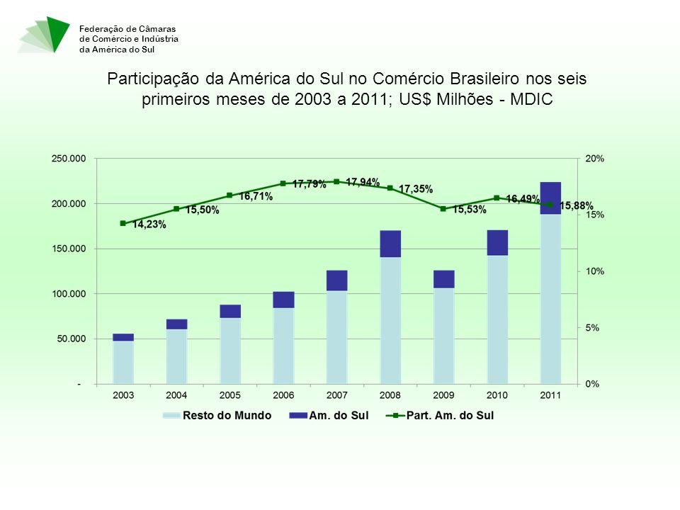 Federação de Câmaras de Comércio e Indústria da América do Sul Participação da América do Sul no Comércio Brasileiro nos seis primeiros meses de 2003 a 2011; US$ Milhões - MDIC