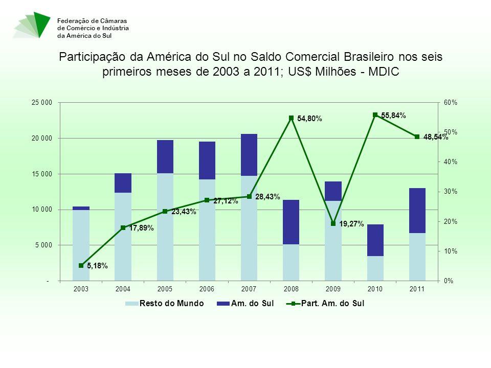 Federação de Câmaras de Comércio e Indústria da América do Sul Participação da América do Sul no Saldo Comercial Brasileiro nos seis primeiros meses de 2003 a 2011; US$ Milhões - MDIC