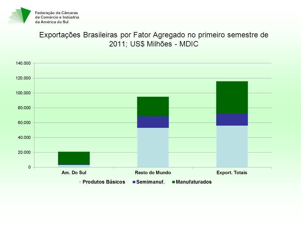 Federação de Câmaras de Comércio e Indústria da América do Sul Exportações Brasileiras por Fator Agregado no primeiro semestre de 2011; US$ Milhões - MDIC