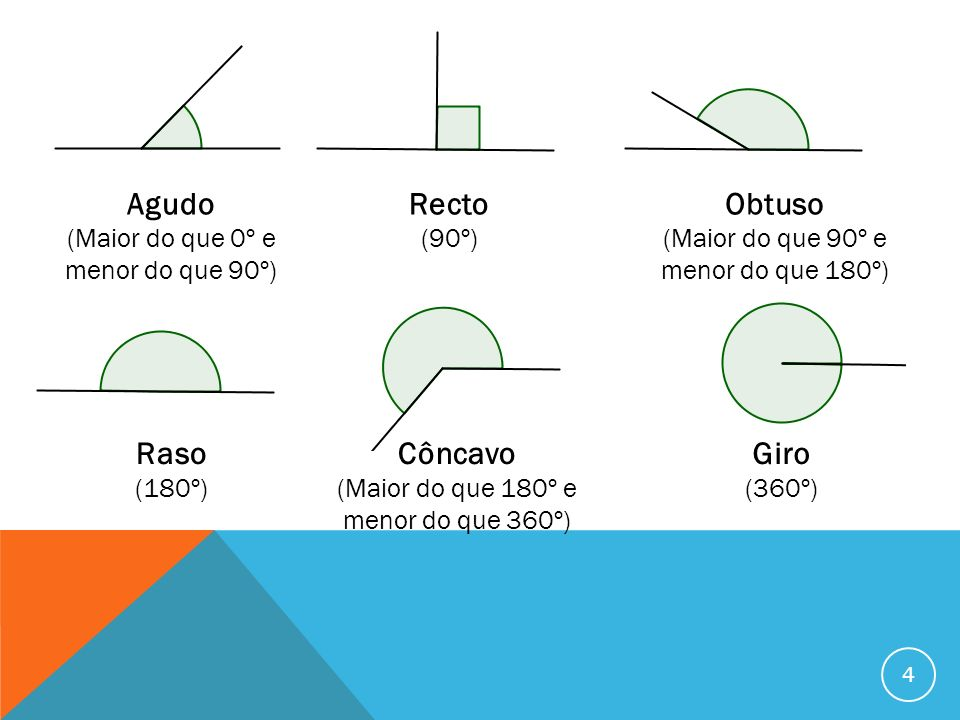 ÂNGULOS ADJACENTES Dois ângulos dizem-se adjacentes se têm o mesmo vértice e se têm um lado comum (a intersecção dos dois ângulos é uma semi-recta).