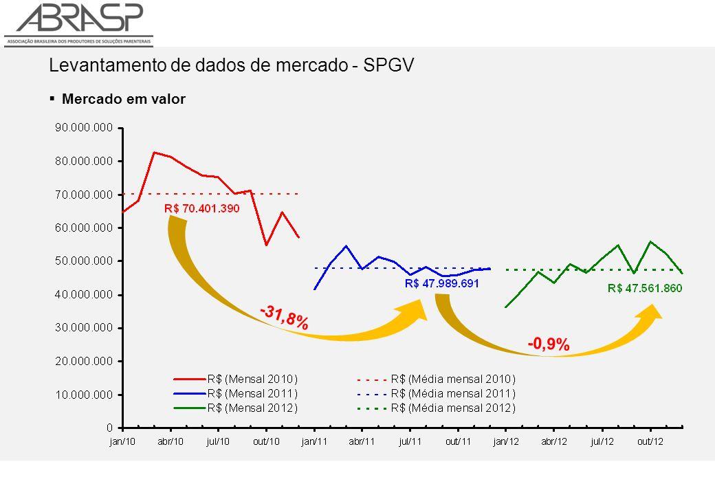 Levantamento de dados de mercado - SPGV Mercado em valor -31,8% -0,9%