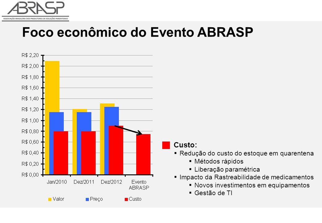 Foco econômico do Evento ABRASP Custo: Redução do custo do estoque em quarentena Métodos rápidos Liberação paramétrica Impacto da Rastreabilidade de medicamentos Novos investimentos em equipamentos Gestão de TI