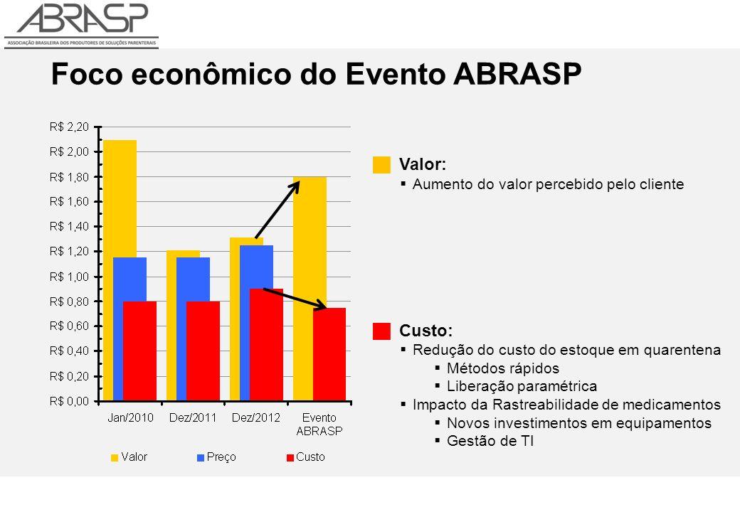 Foco econômico do Evento ABRASP Valor: Aumento do valor percebido pelo cliente Custo: Redução do custo do estoque em quarentena Métodos rápidos Liberação paramétrica Impacto da Rastreabilidade de medicamentos Novos investimentos em equipamentos Gestão de TI