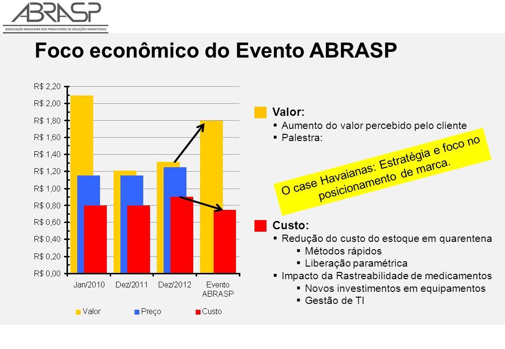 Foco econômico do Evento ABRASP Valor: Aumento do valor percebido pelo cliente Palestra: Custo: Redução do custo do estoque em quarentena Métodos rápi