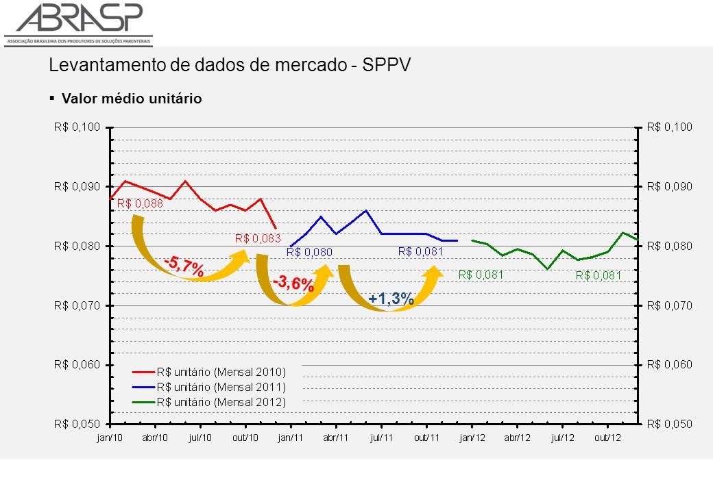 Levantamento de dados de mercado - SPPV Valor médio unitário -5,7% +1,3% -3,6%