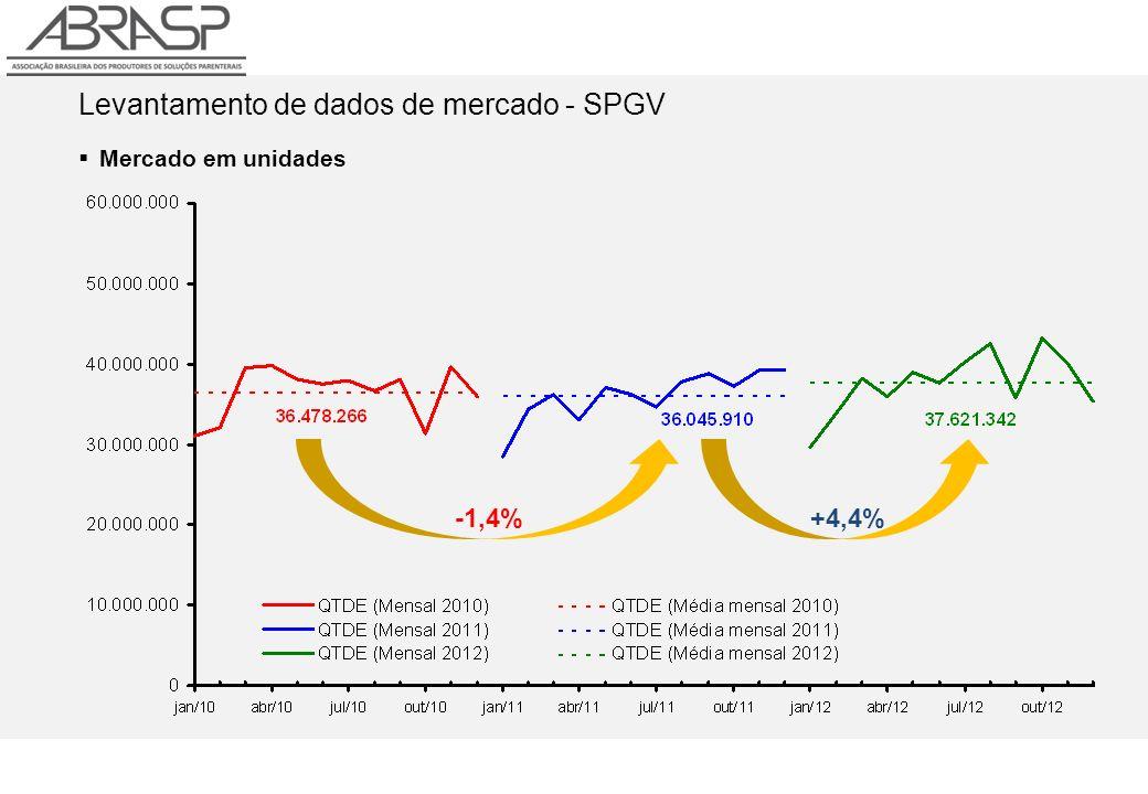 Levantamento de dados de mercado - SPGV Mercado em unidades -1,4% +4,4%
