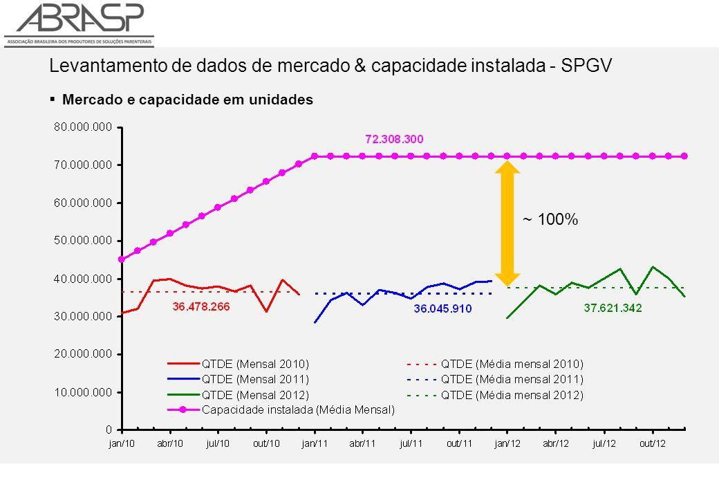 Levantamento de dados de mercado & capacidade instalada - SPGV Mercado e capacidade em unidades ~ 100%