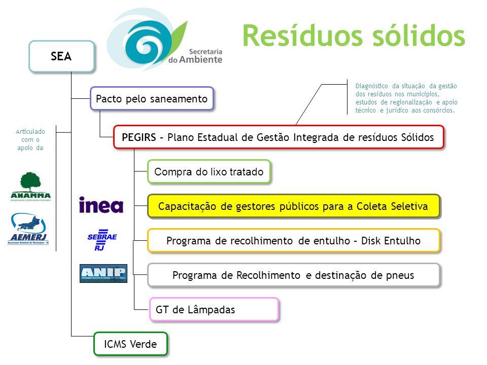 SEA Diagnóstico da situação da gestão dos resíduos nos municípios, estudos de regionalização e apoio técnico e jurídico aos consórcios. Pacto pelo san