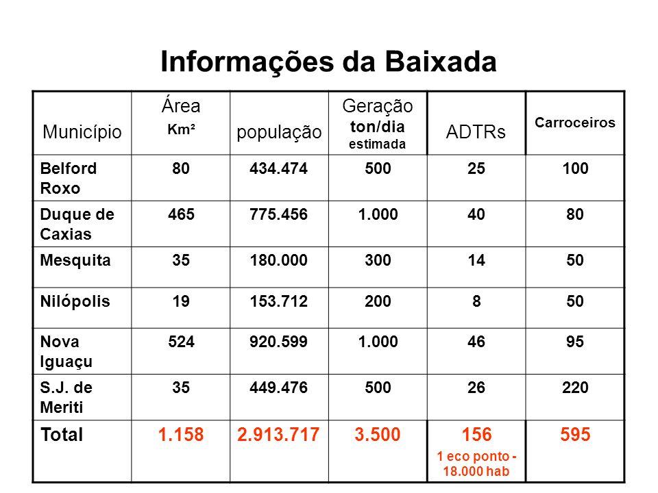 Informações da Baixada Município Área Km² população Geração ton/dia estimada ADTRs Carroceiros Belford Roxo 80434.47450025100 Duque de Caxias 465775.4561.0004080 Mesquita35180.0003001450 Nilópolis19153.712200850 Nova Iguaçu 524920.5991.0004695 S.J.