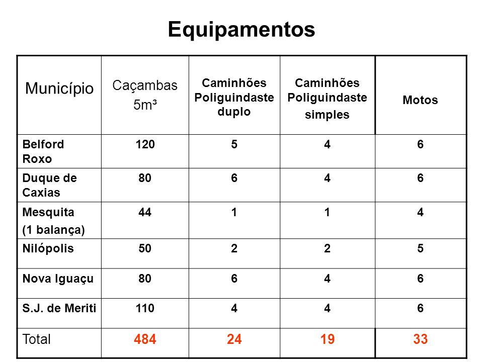 Equipamentos Município Caçambas 5m³ Caminhões Poliguindaste duplo Caminhões Poliguindaste simples Motos Belford Roxo 120546 Duque de Caxias 80646 Mesquita (1 balança) 44114 Nilópolis50225 Nova Iguaçu80646 S.J.