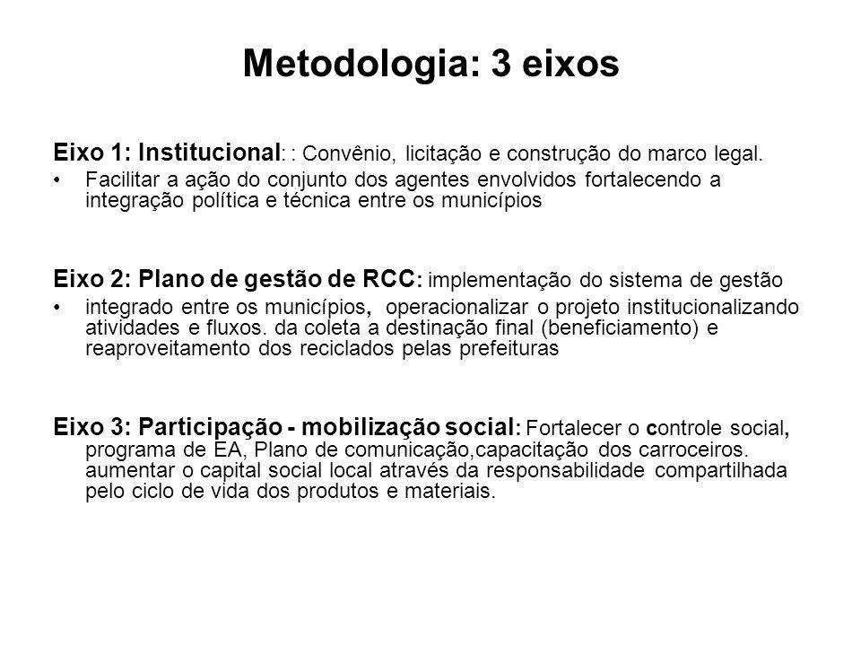 Metodologia: 3 eixos Eixo 1: Institucional : : Convênio, licitação e construção do marco legal. Facilitar a ação do conjunto dos agentes envolvidos fo