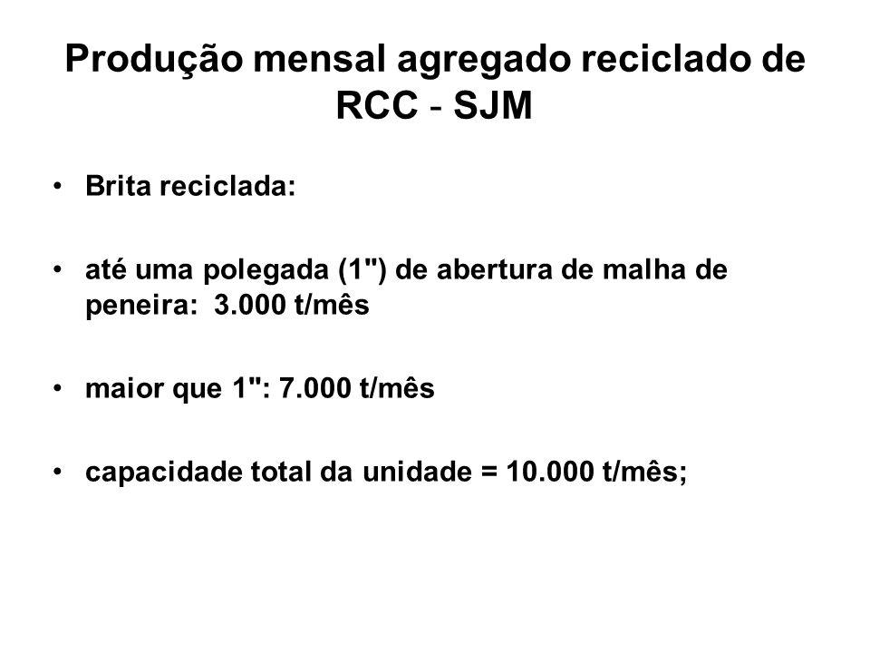 Produção mensal agregado reciclado de RCC - SJM Brita reciclada: até uma polegada (1 ) de abertura de malha de peneira: 3.000 t/mês maior que 1 : 7.000 t/mês capacidade total da unidade = 10.000 t/mês;