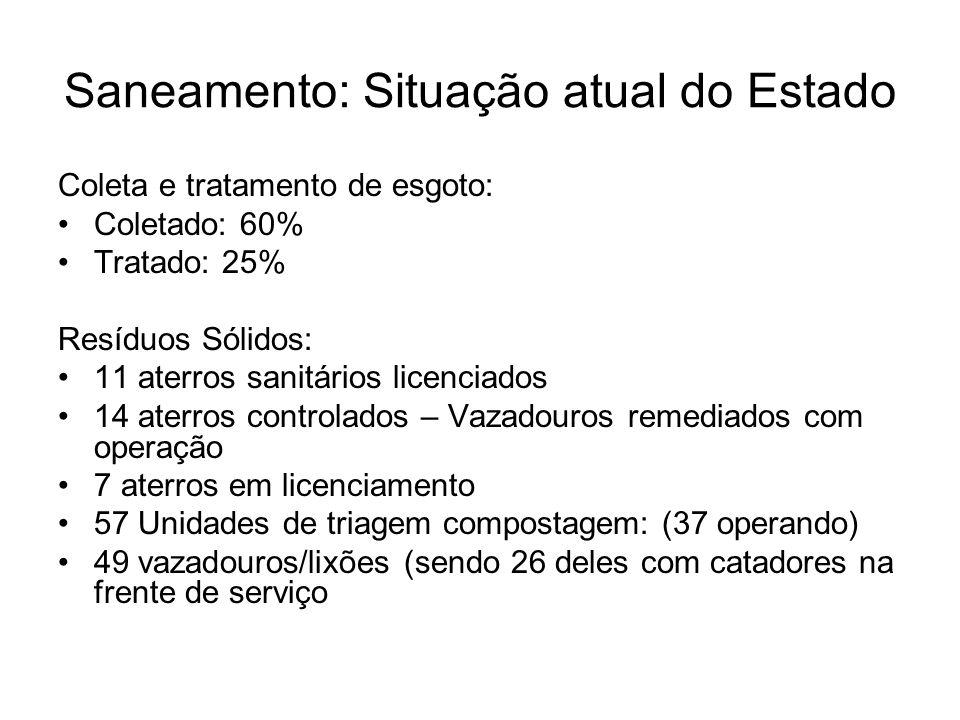 Saneamento: Situação atual do Estado Coleta e tratamento de esgoto: Coletado: 60% Tratado: 25% Resíduos Sólidos: 11 aterros sanitários licenciados 14