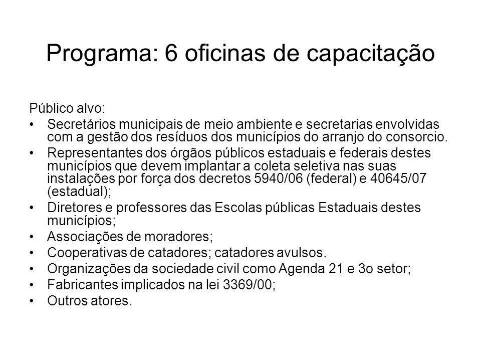 Programa: 6 oficinas de capacitação Público alvo: Secretários municipais de meio ambiente e secretarias envolvidas com a gestão dos resíduos dos municípios do arranjo do consorcio.