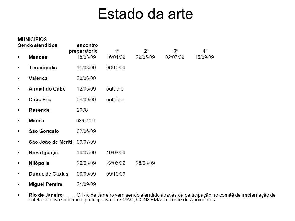 Estado da arte MUNICÍPIOS Sendo atendidosencontro preparatório 1ª 2ª 3ª 4º Mendes 18/03/0916/04/0929/05/0902/07/0915/09/09 Teresópolis11/03/0906/10/09 Valença30/06/09 Arraial do Cabo12/05/09outubro Cabo Frio04/09/09outubro Resende2008 Maricá 08/07/09 São Gonçalo02/06/09 São João de Meriti09/07/09 Nova Iguaçu19/07/0919/08/09 Nilópolis26/03/0922/05/0928/08/09 Duque de Caxias08/09/0909/10/09 Miguel Pereira21/09/09 Rio de JaneiroO Rio de Janeiro vem sendo atendido através da participação no comitê de implantação de coleta seletiva solidária e participativa na SMAC, CONSEMAC e Rede de Apoiadores