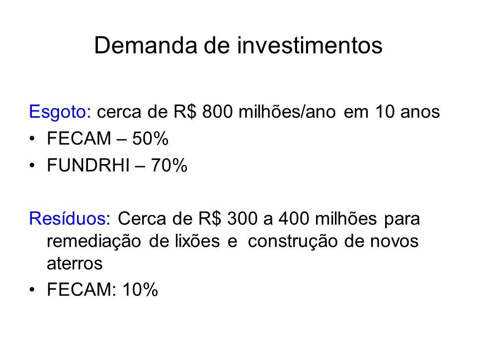 Demanda de investimentos Esgoto: cerca de R$ 800 milhões/ano em 10 anos FECAM – 50% FUNDRHI – 70% Resíduos: Cerca de R$ 300 a 400 milhões para remediação de lixões e construção de novos aterros FECAM: 10%