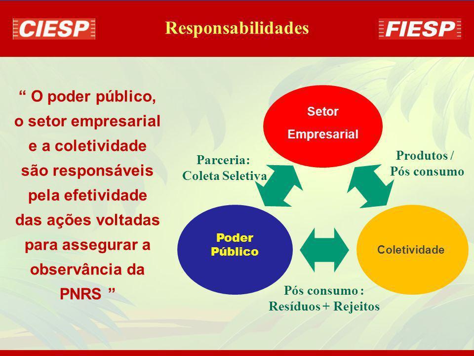 Responsabilidade Compartilhada: é instituída a responsabilidade pelo ciclo de vida dos produtos - a ser implementada de forma individualizada e encade