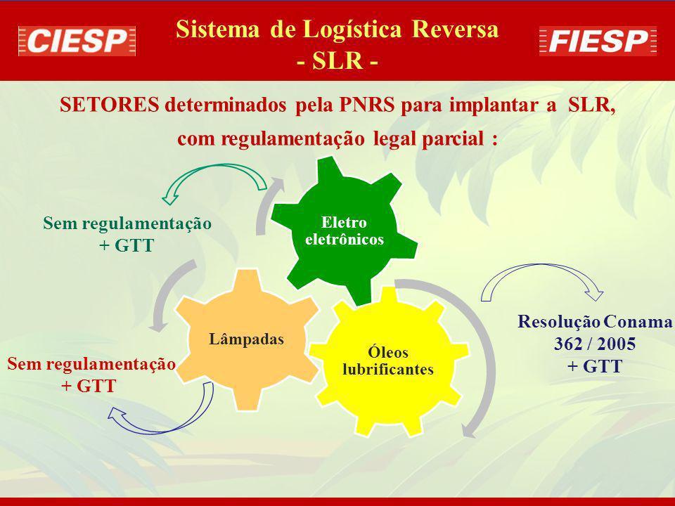 SETORES determinados pela PNRS para implantar a SLR, com regulamentação legal : Agrotóxicos Pilhas e baterias Pneus Sistema de Logística Reversa - SLR