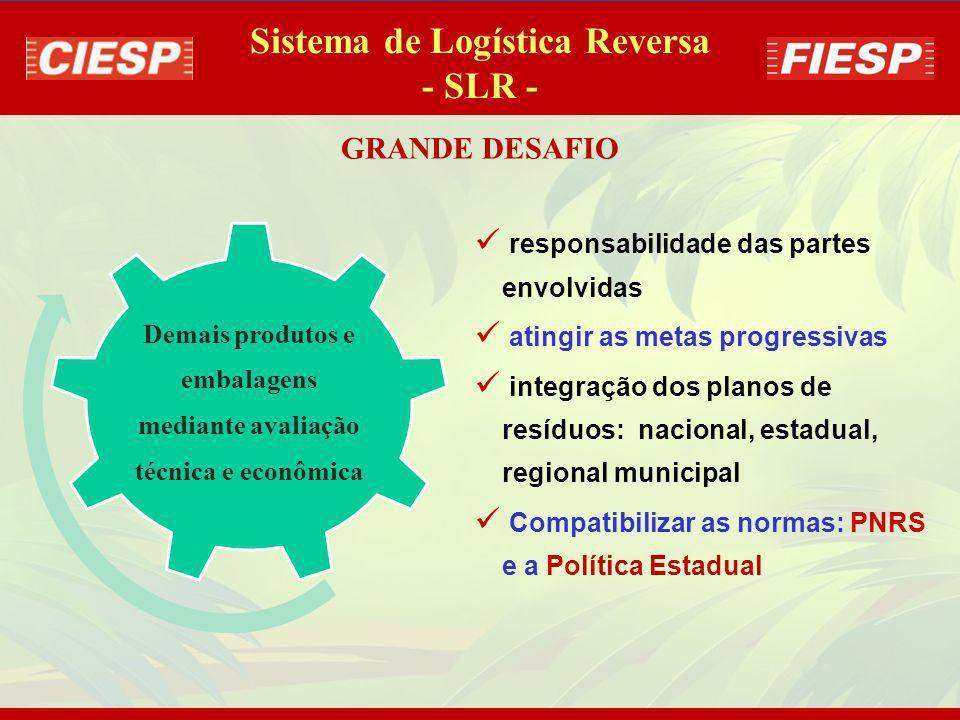 SETORES determinados pela PNRS para implantar a SLR, com regulamentação legal parcial : Sistema de Logística Reversa - SLR - Sem regulamentação + GTT
