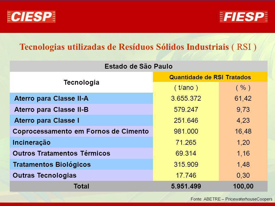 Estado de São Paulo Tecnologia Quantidade de RSI Tratados ( t/ano )( % ) Aterro para Classe II-A3.655.37261,42 Aterro para Classe II-B579.2479,73 Aterro para Classe I251.6464,23 Coprocessamento em Fornos de Cimento981.00016,48 Incineração71.2651,20 Outros Tratamentos Térmicos69.3141,16 Tratamentos Biológicos315.9091,48 Outras Tecnologias17.7460,30 Total5.951.499100,00 Fonte: ABETRE – PricewaterhouseCoopers Tecnologias utilizadas de Resíduos Sólidos Industriais ( RSI )