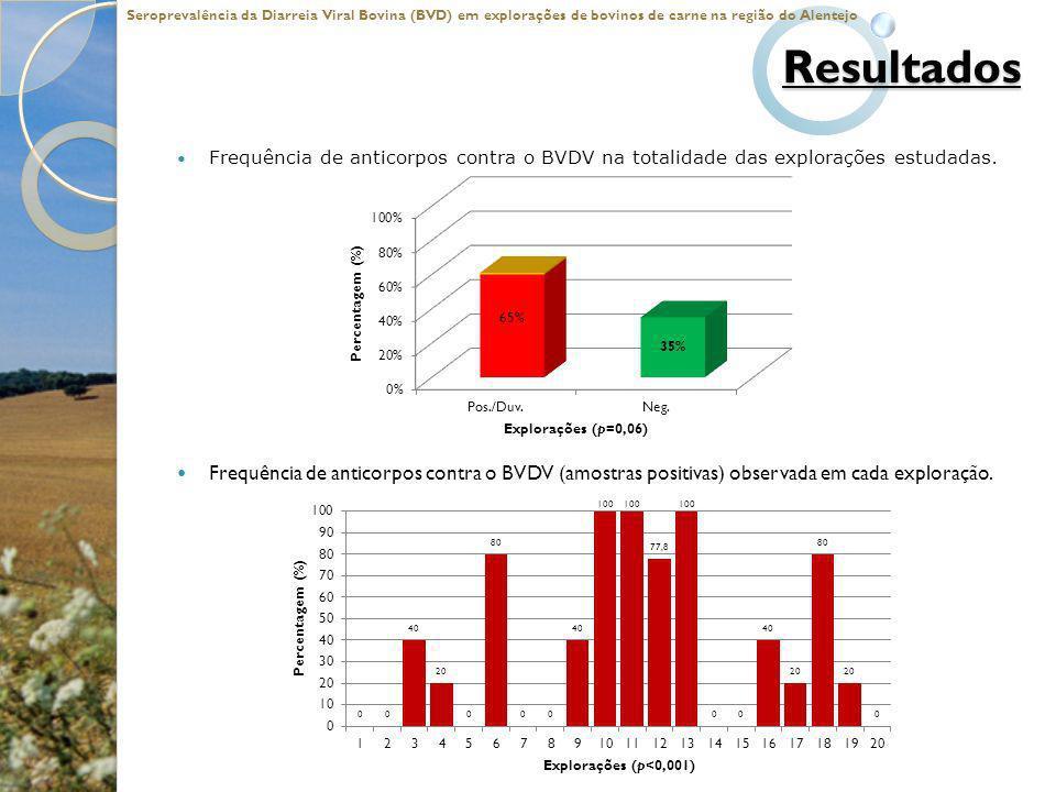 Resultados Frequência de anticorpos contra o BVDV na totalidade das explorações estudadas. Frequência de anticorpos contra o BVDV (amostras positivas)