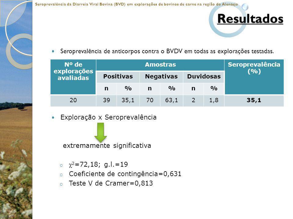 Resultados Seroprevalência de anticorpos contra o BVDV em todas as explorações testadas. Exploração x Seroprevalência extremamente significativa o χ 2