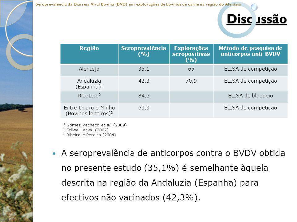 Discussão A seroprevalência de anticorpos contra o BVDV obtida no presente estudo (35,1%) é semelhante àquela descrita na região da Andaluzia (Espanha