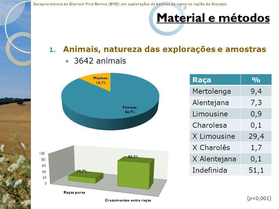 Material e métodos 1. Animais, natureza das explorações e amostras 3642 animais Seroprevalência da Diarreia Viral Bovina (BVD) em explorações de bovin