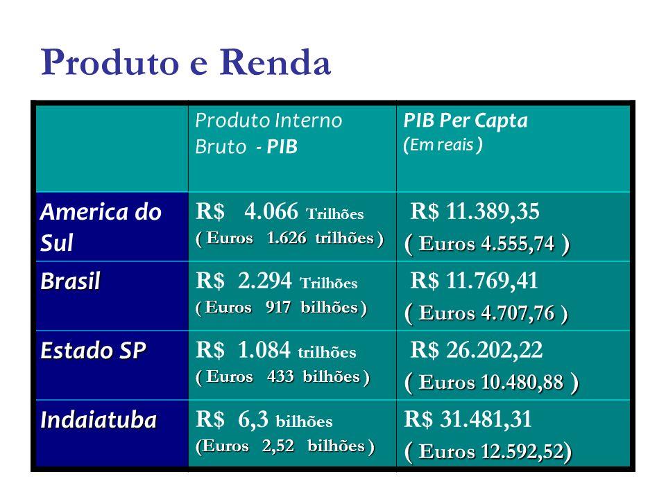 Número de estabelecimentos Ano IndústriasComérciosServiços Até dez 2011 793 3.875 4.175 2012 – Jan- mai 37 214 423 TOTAL 8264.0824.