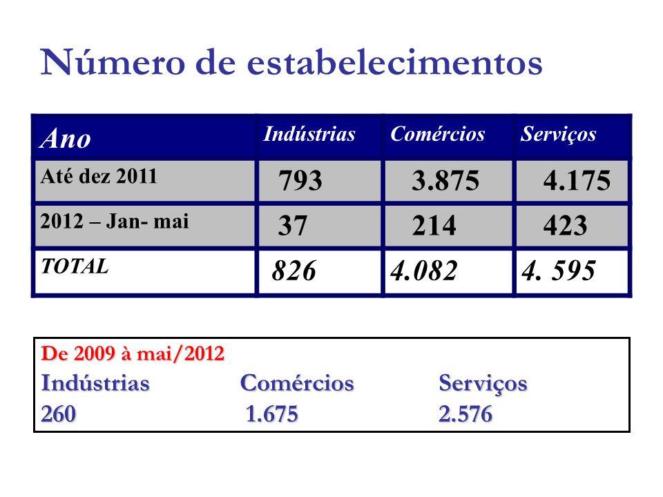 Balança Comercial Em Milhões de Dólares – US$ FOB Exporta ç ão Importa ç ão Ano20112010%20112010% US$ FOB 657.781.619697.767.577 ( 5,73 ) 1.012.843.547997.027.6511,59 Movimentação em 2011 - US$ 1.670.625.166 Euros – 1.336.500.132 62º Brasil 2º RMC 14º Est.