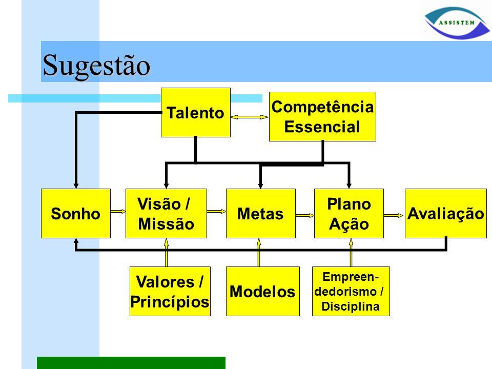 Sugestão Talento Competência Essencial Metas Visão / Missão Sonho Plano Ação Avaliação Valores / Princípios Modelos Empreen- dedorismo / Disciplina