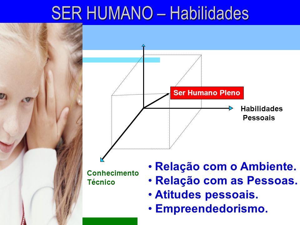 Habilidades Pessoais Conhecimento Técnico SER HUMANO – Habilidades Ser Humano Pleno Relação com o Ambiente. Relação com as Pessoas. Atitudes pessoais.