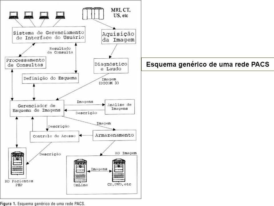 Esquema genérico de uma rede PACS