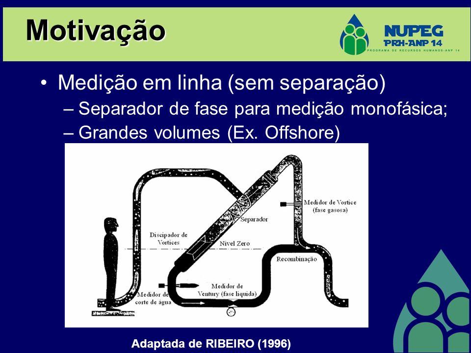 Medição em linha (sem separação) –Separador de fase para medição monofásica; –Grandes volumes (Ex. Offshore) Motivação Adaptada de RIBEIRO (1996)