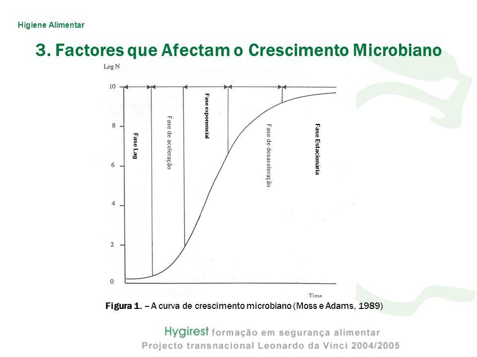 Figura 1. – A curva de crescimento microbiano (Moss e Adams, 1989) Fase exponencial Fase Lag Fase de aceleração Fase de desaceleraçãoFase Estacionária