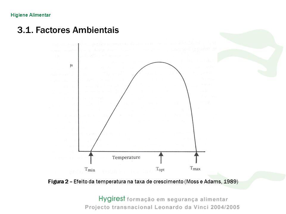 3.1. Factores Ambientais Figura 2 – Efeito da temperatura na taxa de crescimento (Moss e Adams, 1989) Higiene Alimentar