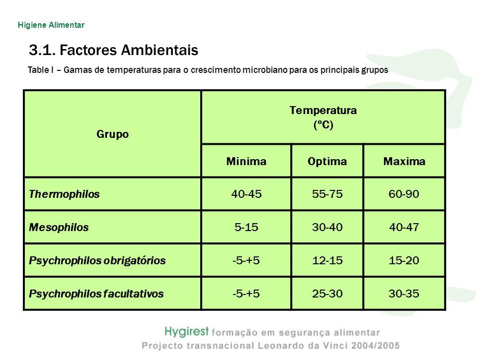 3.1. Factores Ambientais Grupo Temperatura (ºC) MinimaOptimaMaxima Thermophilos40-4555-7560-90 Mesophilos5-1530-4040-47 Psychrophilos obrigatórios-5-+