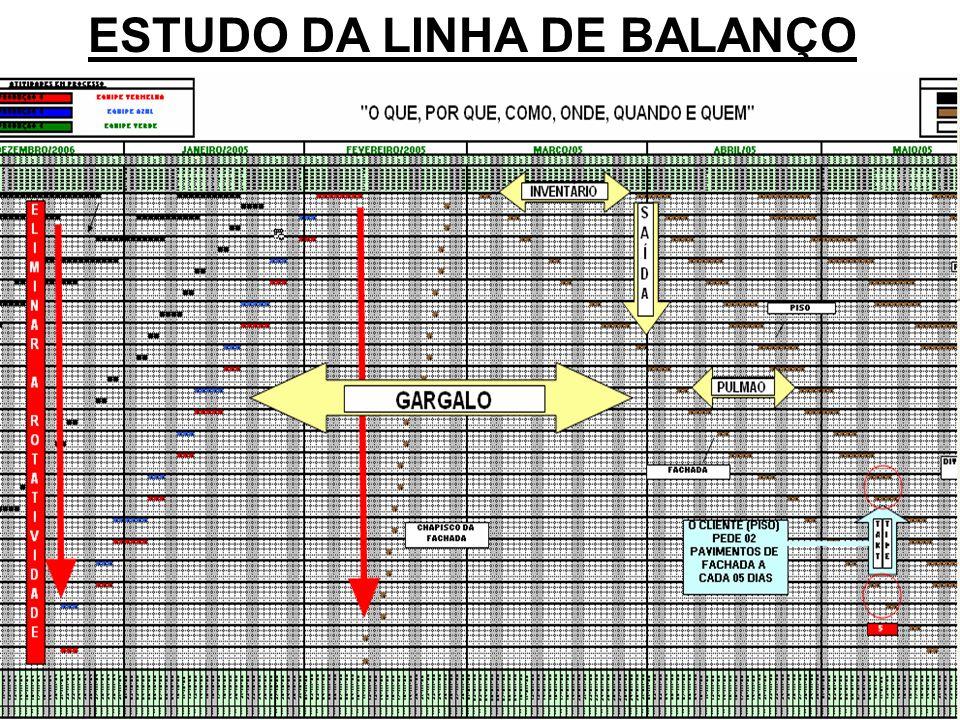 kilsonnascimento@hotmail.com macedoferraz@superig.com.br ESTUDO DA LINHA DE BALANÇO