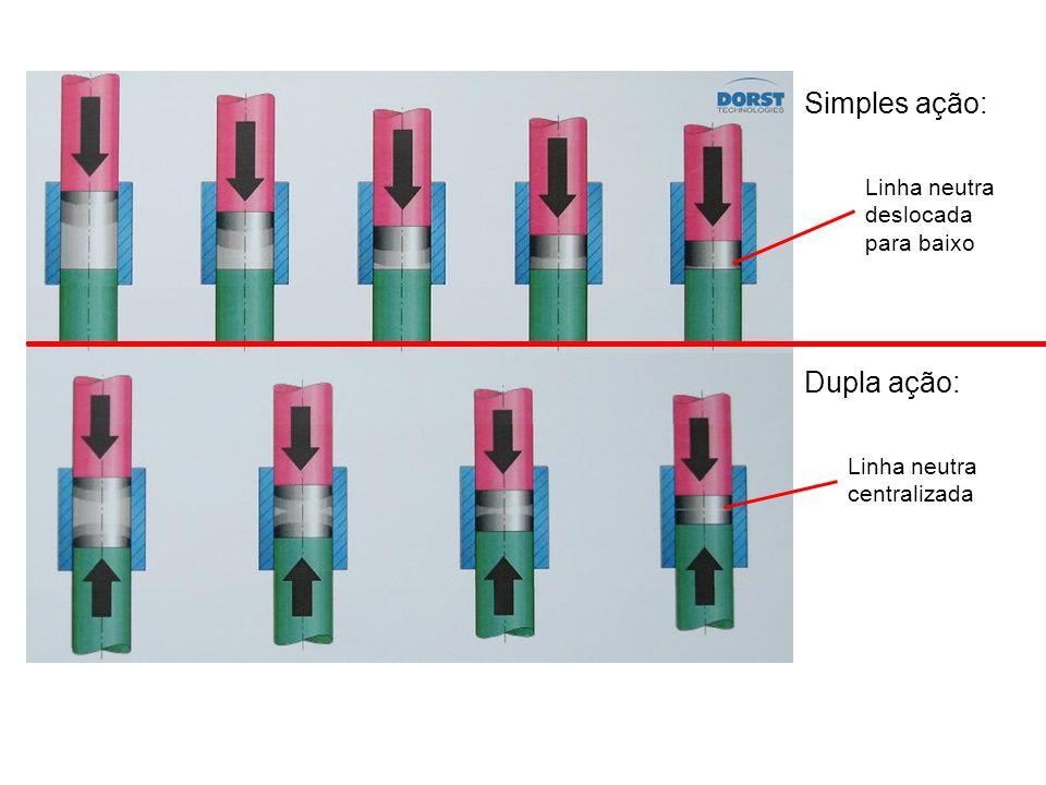 Simples ação: Dupla ação: Linha neutra deslocada para baixo Linha neutra centralizada