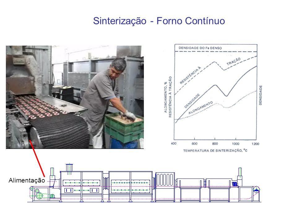 Alimentação Sinterização - Forno Contínuo