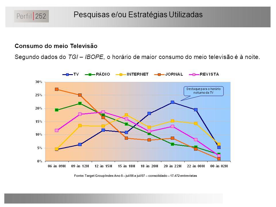 Pesquisas e/ou Estratégias Utilizadas Consumo do meio Televisão Segundo dados do TGI – IBOPE, o horário de maior consumo do meio televisão é à noite.