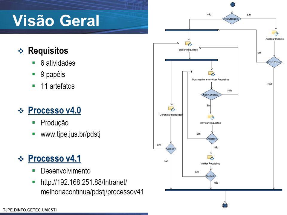 TJPE.DINFO.GETEC.UMCSTI Disciplina de Requisitos Visão Geral Requisitos 6 atividades 9 papéis 11 artefatos Processo v4.0 Produção www.tjpe.jus.br/pdstj Processo v4.1 Processo v4.1 Desenvolvimento http://192.168.251.88/Intranet/ melhoriacontinua/pdstj/processov41 7