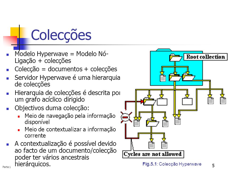 Parte 1 5 Colecções Modelo Hyperwave = Modelo Nó- Ligação + colecções Colecção = documentos + colecções Servidor Hyperwave é uma hierarquia de colecçõ